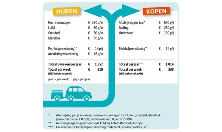 ANWB schema over het kopen of huren van een vouwwagen